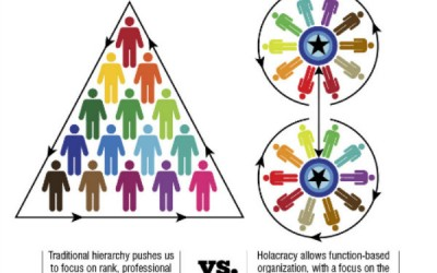 The Zappos Transition: Shifting from Hierarchy to Holacracy